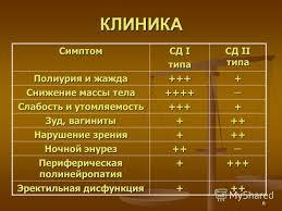 Презентация на тему САХАРНЫЙ ДИАБЕТ Ю С Александрович СПбГПМА  6 6