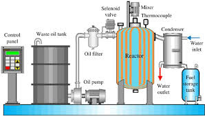 Schematic Diagram Of The Purified And Distillation System