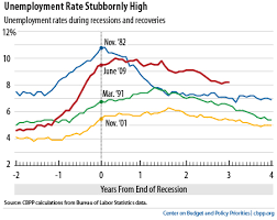 Historical Context Chart Todays Jobs Report In Pictures Center On Budget And