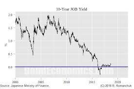 Bond Economics Japan And The Costs Of Bond Yield Control