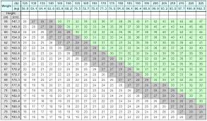 Weight Conversion Lbs To Stone Chart Kg To Lb Chart Powerlifting Www Bedowntowndaytona Com