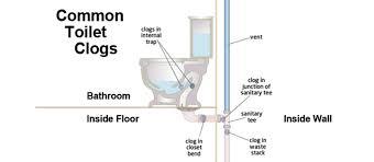 toilet drainage pipe size doki okimarket co rh doki okimarket co bathroom sink plumbing diagram bathroom