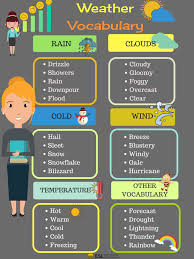 How To Talk To Anyone How To Talk About The Weather In English English Vocabulary