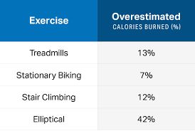 How Many Calories Are You Really Burning In The Gym