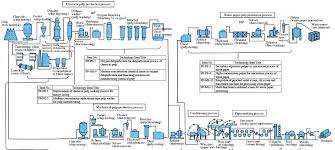 wiring harness process flow chart wiring image model t wiring diagram images on wiring harness process flow chart