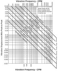 Shaft Frequency Chart Vibration Severity Chart Engineers Edge Www
