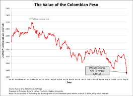 Peso Dollar Exchange Chart Its Time For Colombia To Dump The Peso