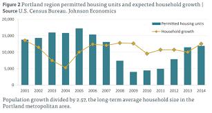 Portlands Housing Challenge 4 Charts To Ponder Metro