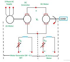 dc shunt motor is shown in the figure below ward leonard method fig 1