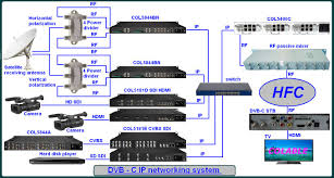 sketch map of the hotel iptv solutions colable electronics co    dvb c ip networking system