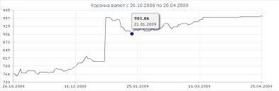 Реферат Валютный курс и его формирование в современных условиях  Рисунок В 1 Динамика корзины валют Республики Беларусь