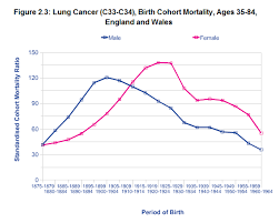 Does Lung Cancer Kill More Women Than Breast Cancer Full Fact