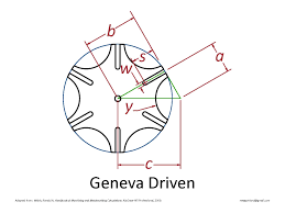 genevadriven2 make geneva wheels of any size new gottland on 4 inch diameter circle template