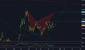 Shcomp Charts And Quotes Tradingview