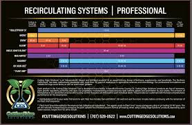 Mixing Chart Cutting Edge Solutions