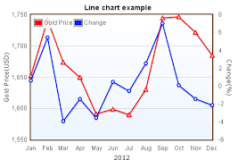 Flot Chart Types Jquery Flot Tutorial