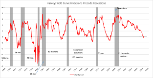 Its Official The Yield Curve Is Triggered Does A