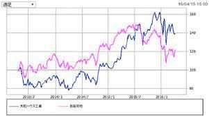 大和 ハウス 工業 株価