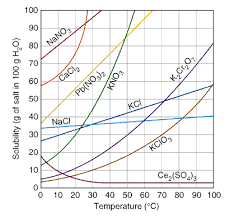 Aqueous Solubility Chart Saturated And Supersaturated Solutions Chemistry Socratic