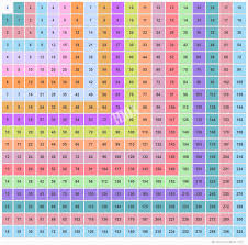 Multiplication Chart Up To 18 | Multiplication Table Of 18X18