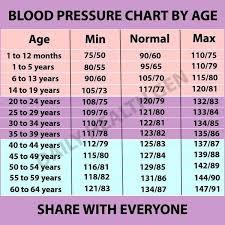 Blood Pressure Chart By Age Group Blood Pressure Remedies