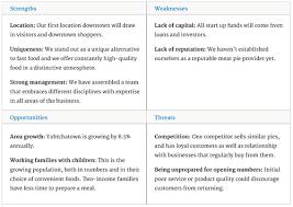 SWOT analysis   SAP Blogs max   WordPress com