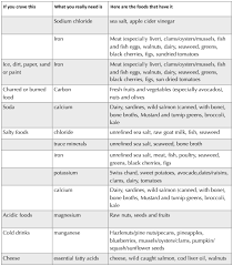 Cravings And Deficiencies Chart What Is Nutrient Density The Learning Center