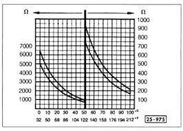 Coolant Temp Sensor Resistance Chart 7 Digifant Ii Fuel Injection 7 2 Cold Start And Cold