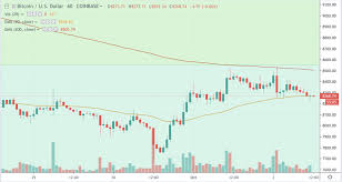 Will Bitcoin Be Able To Break Above 8 500