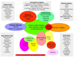 Food Combining Chart For Complete And Efficient Digestion Food Combining Natures Rebirth