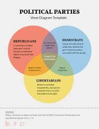 Triple Venn Diagram Triple Venn Diagram