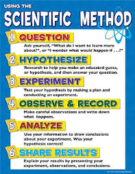 The Scientific Method Lessons Tes Teach