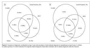 Accuracy And Precision Venn Diagram Redoing Venn Diagrams As Readable Graphs Statistical Modeling