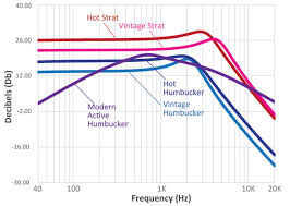 Seymour Duncan Tone Chart Help Me Understand Sds Bass Mid Treble Rating System