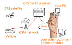 How Gps Works How Does A Gps Tracking System Work