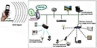 picking the right technologies for your home network design embedded figure 3 depending on user requirements home networks can be developed using wired or wireless or mixed technologies which is shown above
