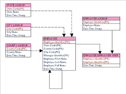 Relational Data Modeling Example Part 2
