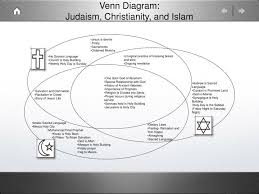 Christianity And Islam Venn Diagram Ppt Venn Diagram Judaism Christianity And Islam Powerpoint