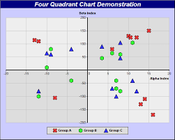 4 Quadrant Chart