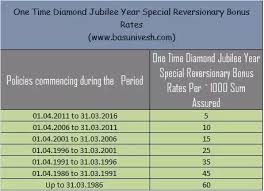 Lic Loyalty Addition Chart What Is The Lic Bonus Rates For 2016 17 Quora