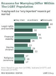 here s pro gay marriage argument anyone can get behind huffpost why get married