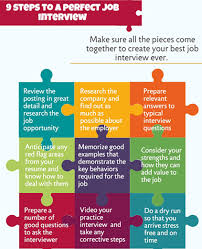 interview tips and techniques the perfect interview
