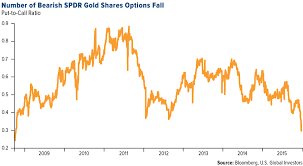 Spdr Gold Shares Chart Swot Analysis Number Of Bearish Spdr Gold Shares Options