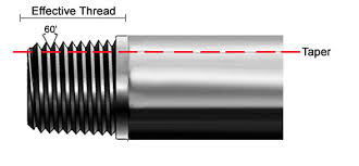 Threaded Pipe Fitting Dimensions Chart Determine Pipe Thread Sizes