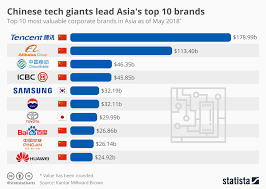 Chart Chinese Tech Giants Lead Asias Top 10 Brands Statista