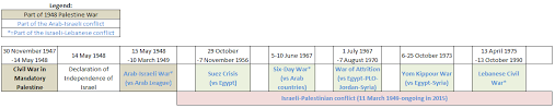 israel palestine conflict timeline talk list of ongoing armed conflicts archive 8 wikipedia