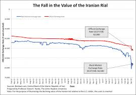 The Iranian Rial Through The Eyes Of The Black Market Premium