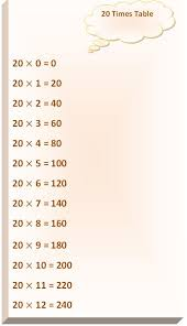 20 Times Table Read Twenty Times Table Write 20 Times Table