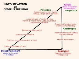 Climax Anagnorisis Peripeteia