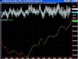 Es Index Futures Analysis Cumulative Tick Indicator